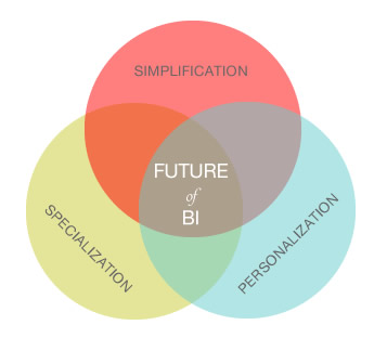 Future of Business Intelligence BI