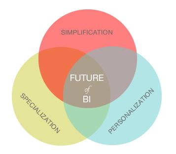 Future of Business Intelligence BI