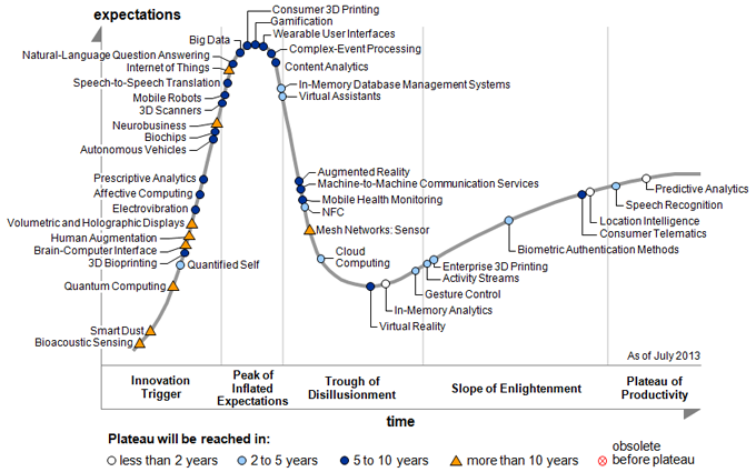 future of business intelligence I always take a few hours out of each month to review support tickets, evaluate requirements, talk with customers, and read blogs and news on trends across a variety of technology (software and hardware) in order to understand what new features we could add to clicdata in the short- and long-term.