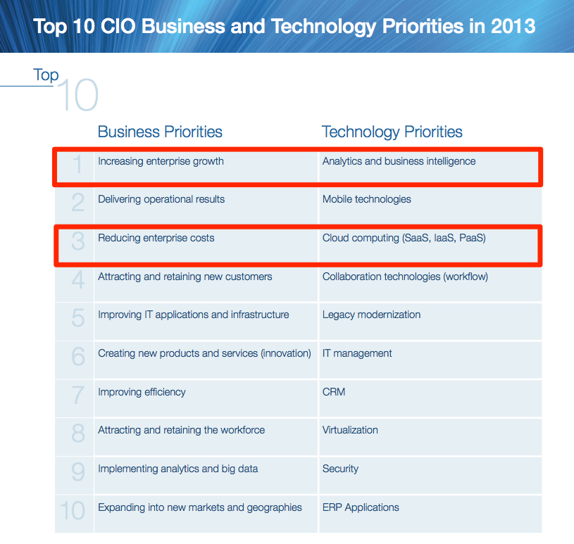 Top 10 CIO Priorities