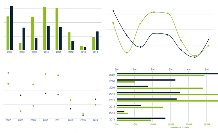 Visual Reports Multiple Charts Einsights business analytics software