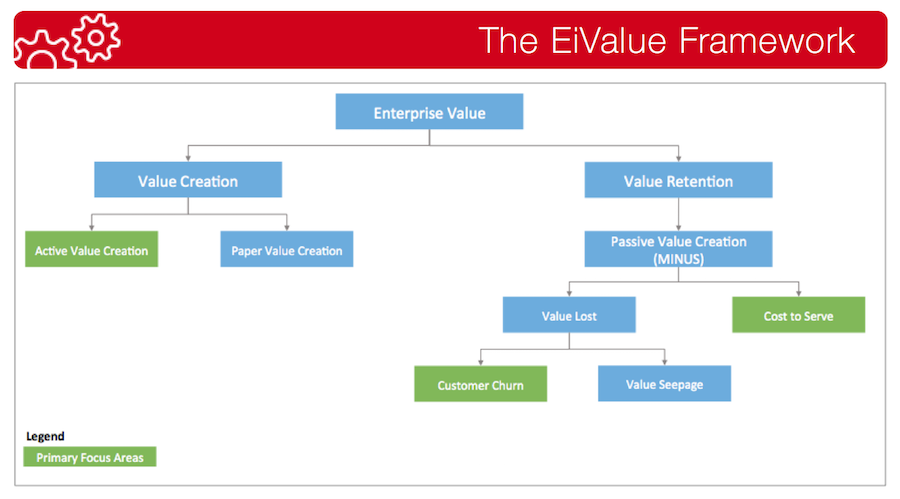 EiValue Framework